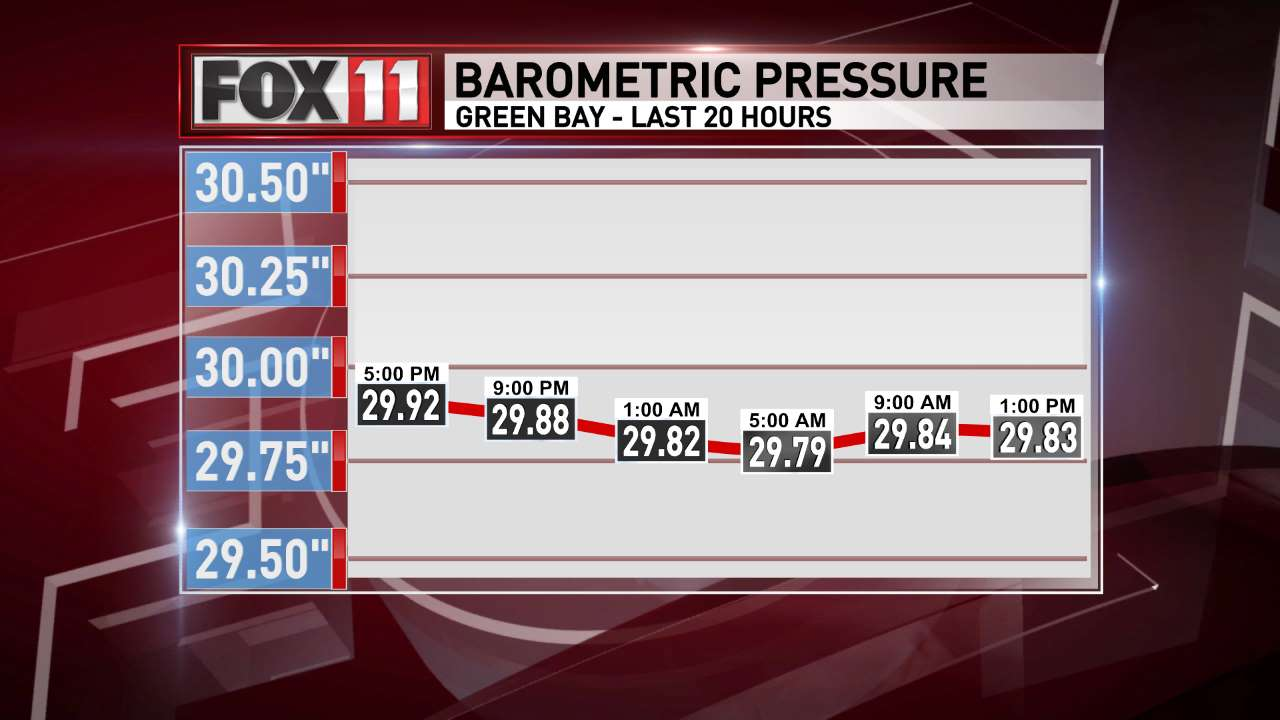 FOX 11 Weather | Green Bay past 24 hours barometric pressure.
