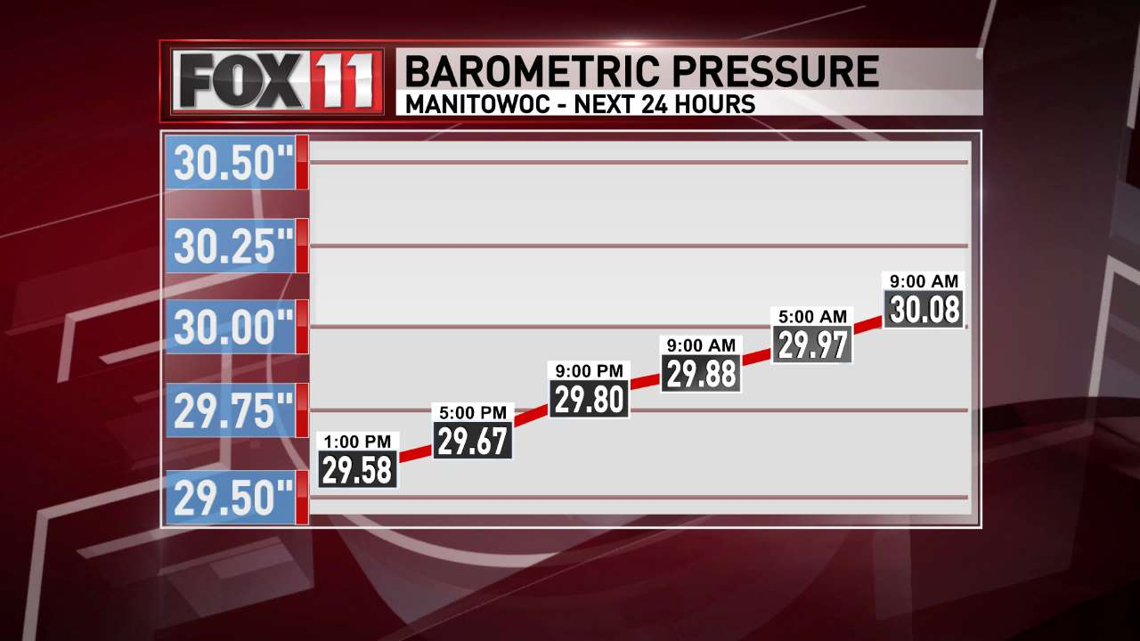 FOX 11 Weather | Manitowoc forecast barometric pressure.