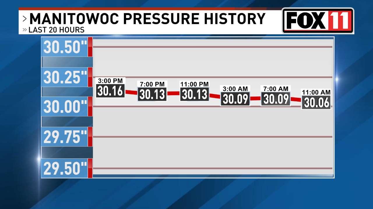 FOX 11 Weather | Manitowoc past 24 hours barometric pressure.