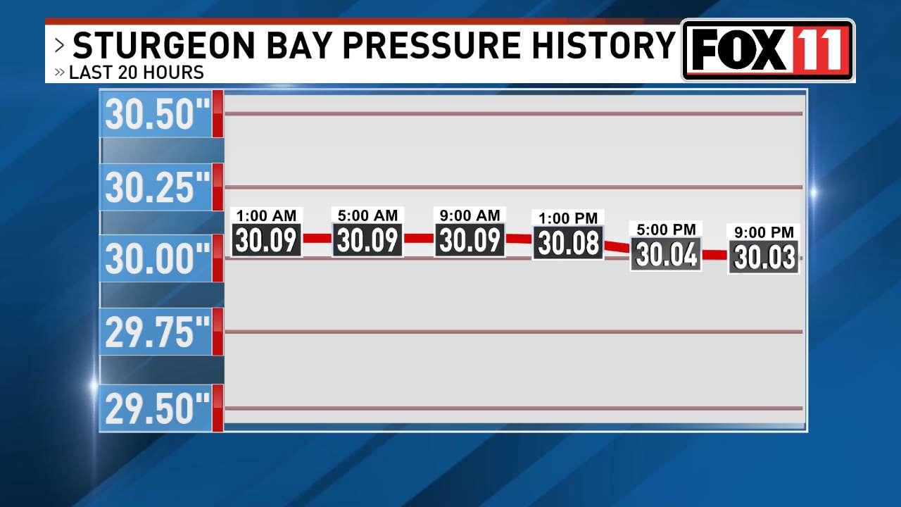 FOX 11 Weather | Sturgeon Bay past 24 hours barometric pressure.